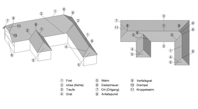 Dächer – Bezeichnungen am Dach